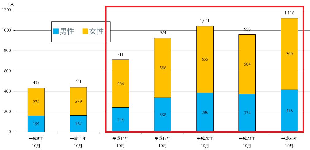 うつ病・躁うつ病患者総数グラフ