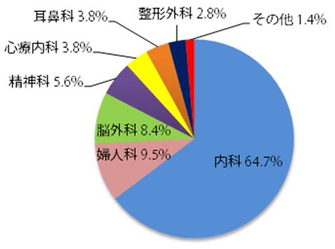 うつ病患者の初診診療科円グラフ