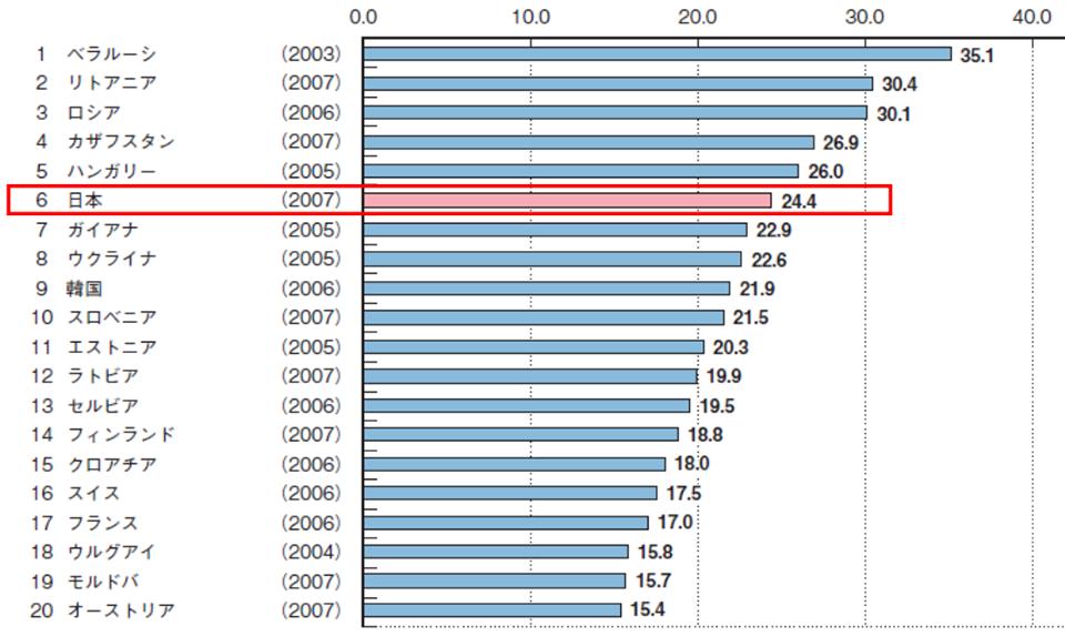 世界における日本の自殺死亡率グラフ